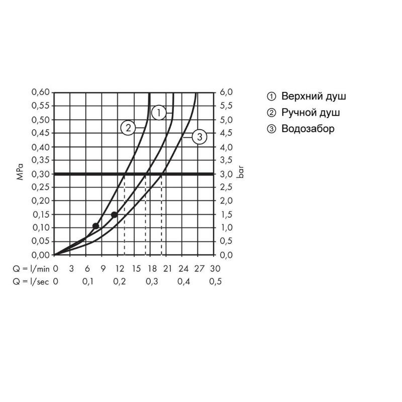 Душевая стойка с термостатом Hansgrohe Crometta S 240 1jet, 27320000